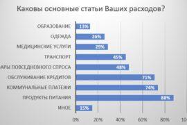 Питание, коммуналка и кредиты: топ расходов россиян в 2021 году